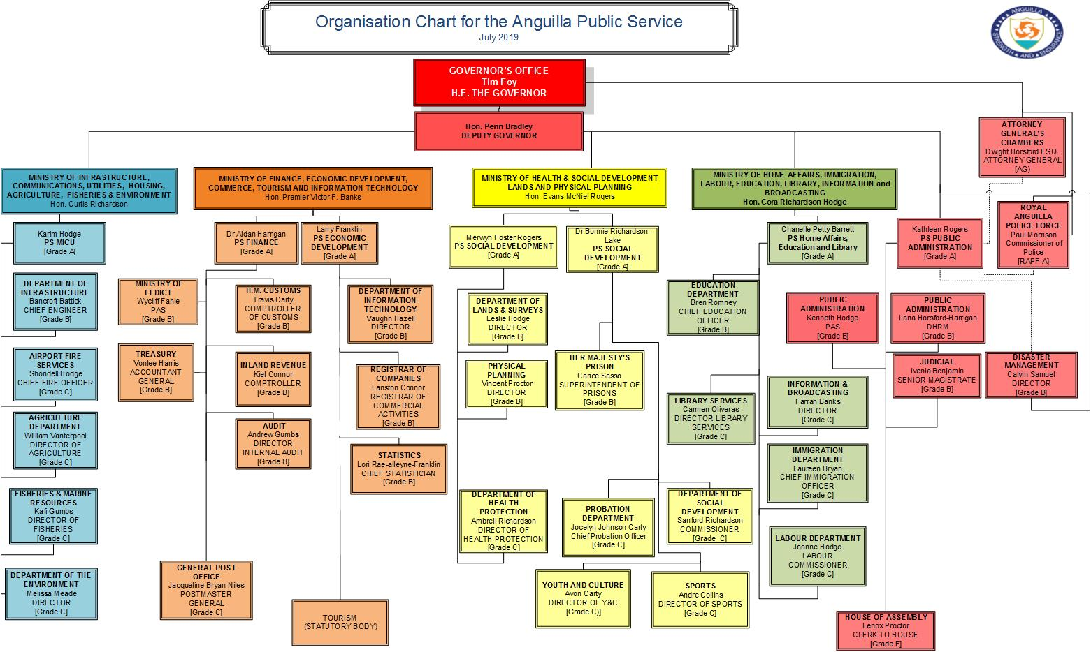Government of Anguilla - Document Library